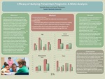 Efficacy of Bullying Prevention Programs: A Meta-Analysis